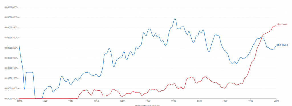 Dove or Dived – Google Ngram Viewer tool