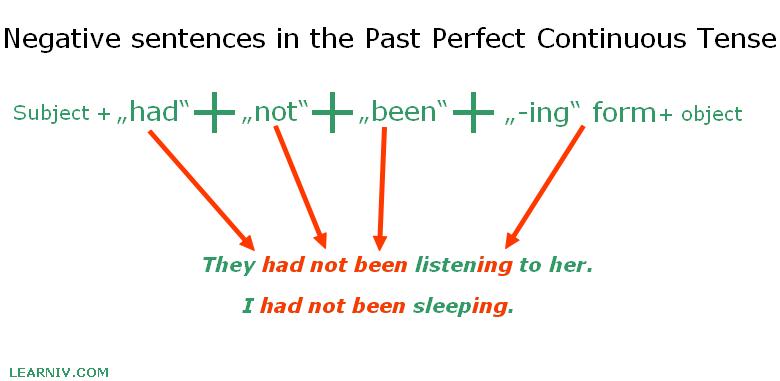 Past Perfect Continuous negative constructrion