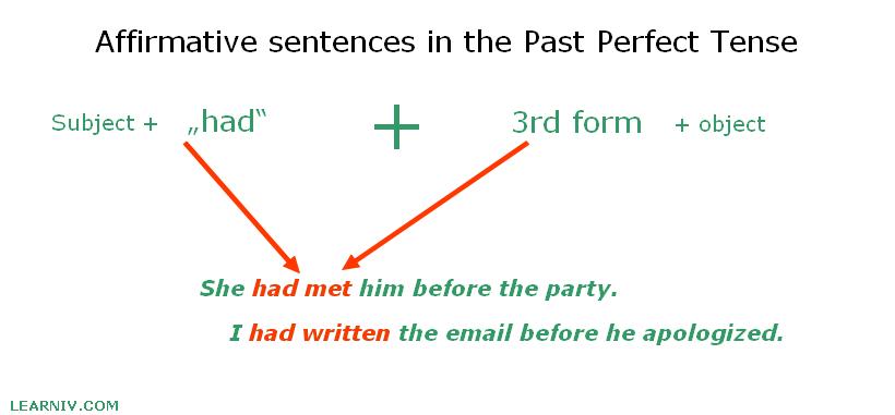 Past Perfect affirmative cnostruction