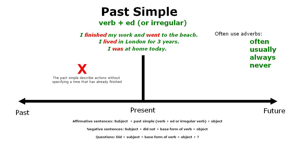 Past Simple Tens