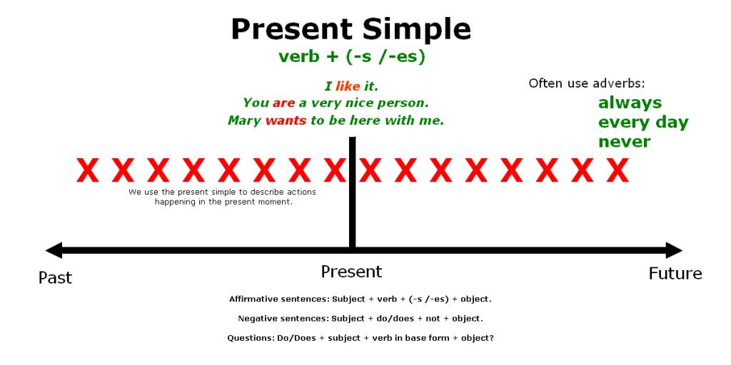 Present Simple Tens